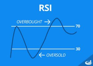 The RSI sucks