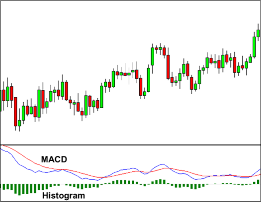 MACD Strategy - Only Use One Part Of It