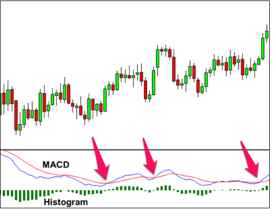 MACD continuation trades
