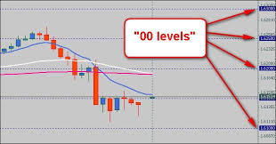 Psychological Levels In Forex No Such Thing