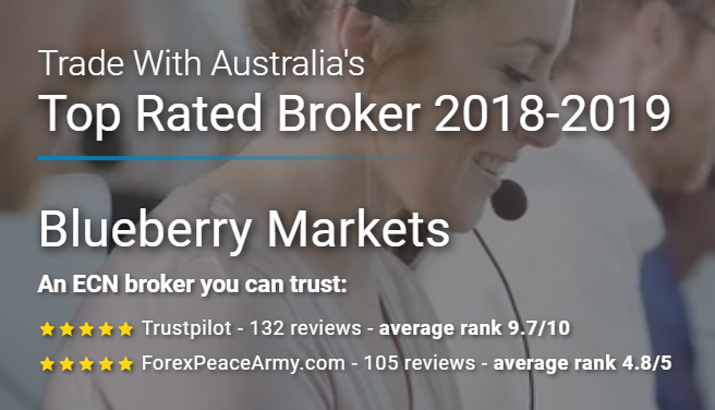 Blueberry markets forex peace army